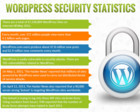 Wordpress Website Security Optimization + Malware Cleaning by weblinsolutions - 40077