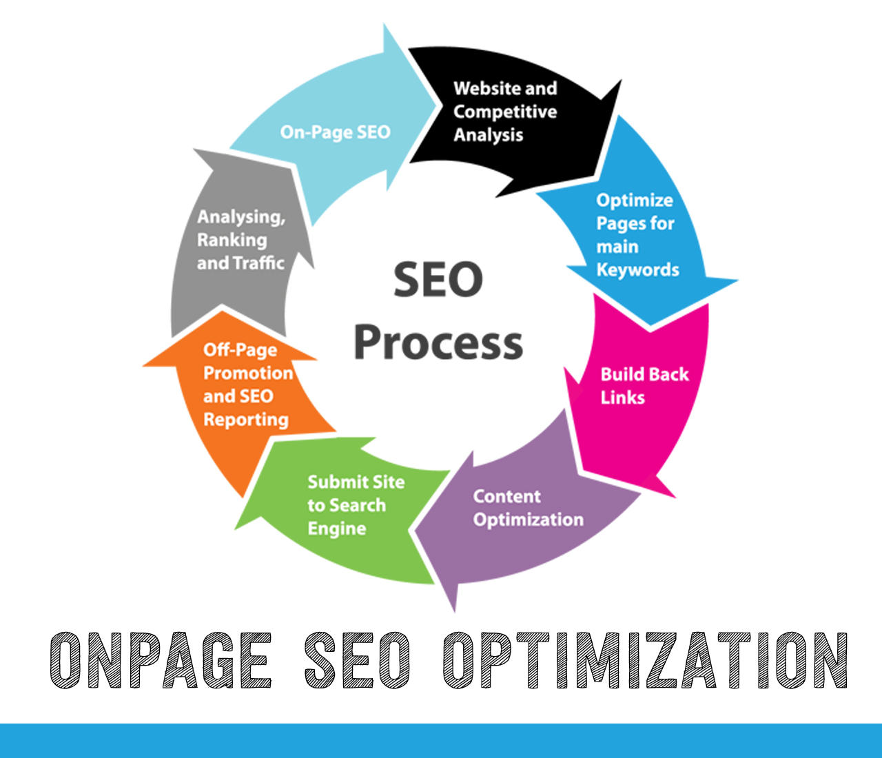 Professionally Optimize On-Page SEO and create 300 PR3 to PR8 Backlinks by MuhammadHaroon - 73887