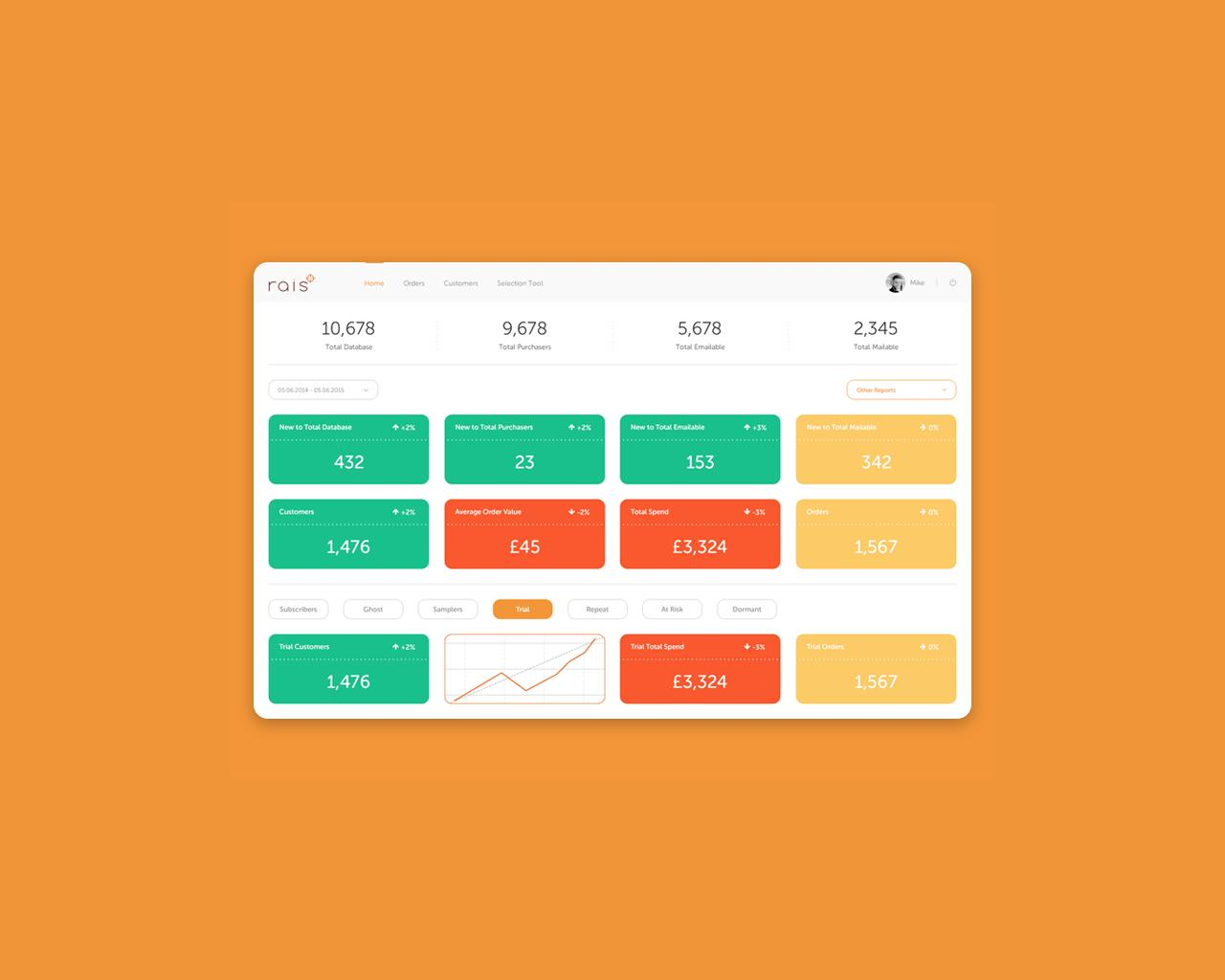 Dashboard/Admin Panel Design/Redesign by wantdesign - 96227