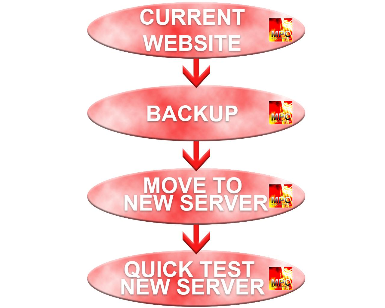 Moving WordPress Website To A New Server by mpek - 98483